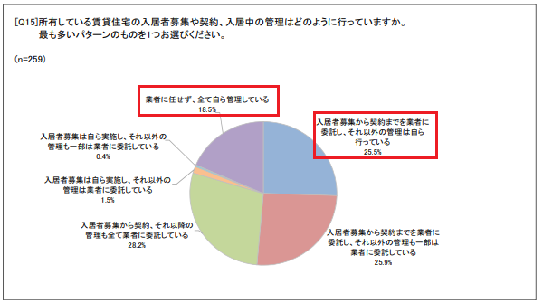 賃貸住宅管理業務に関するアンケート調査