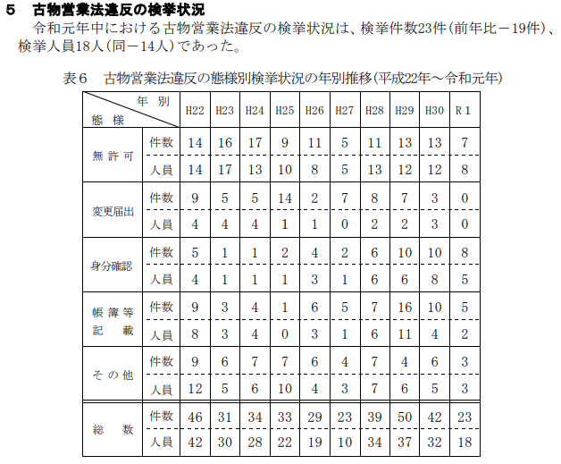 古物営業法違反の検挙件数【無許可営業等】